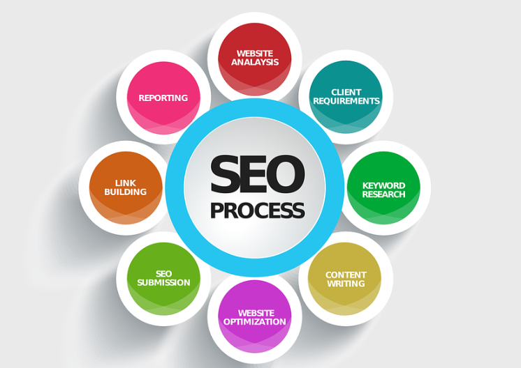 Search engine optimisation specialist canberra
